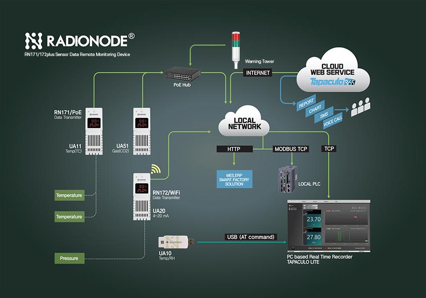 RN171/RN172plus Sensor Data Remote Monitoring System